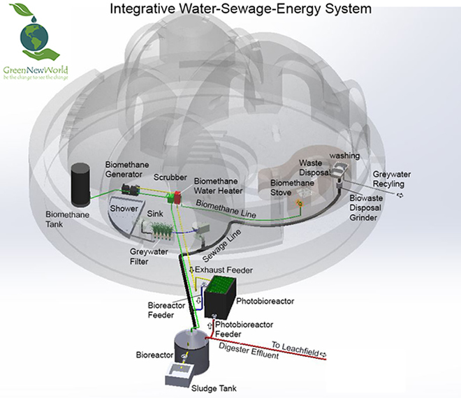 House of Peace - Water waste energy system