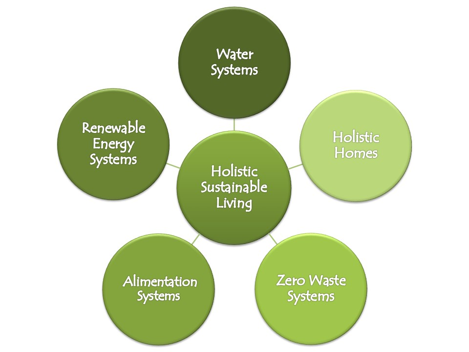 Holistic Sustainable Living Modules