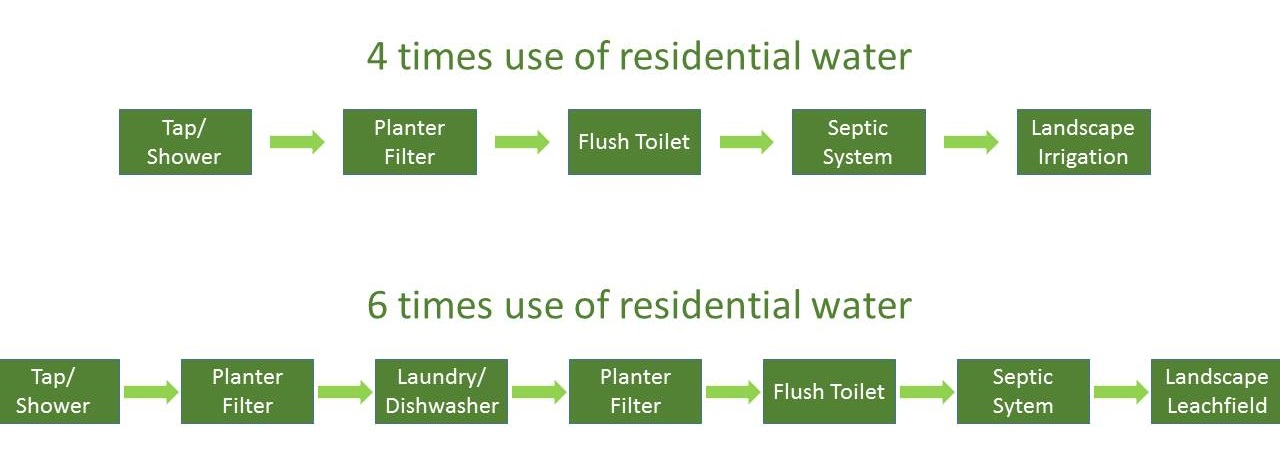Residential Water Recycling